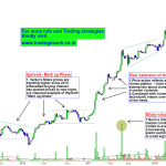 Venky's Stock prices – Focus on the Trend in Weekly Chart