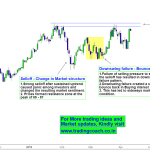 Crude Oil Price action – Peak Resistance zone is an Obstacle for Bulls