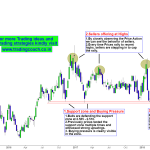 Natural Gas – Price Action Retesting the Support zone