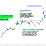 Nickel Price action – Interplay of Upside breakout and Selling pressure