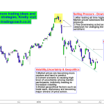 Nifty Price action – Stalemate between Bulls and Bears
