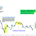 Canara Bank Price Action – Transition from Trend to Range