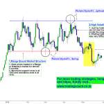 Gold – Price action Breakout from the Range