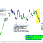 Gold Price Action – Trading near Important Support zone