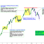 Vedanta Price Action analysis on Long term trend – Reversal Attempts