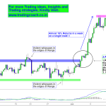Copper Price action – Sharp Breakout and the possibility of Retracement