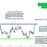 Lupin Price Action – Trading around Structural Resistance zone
