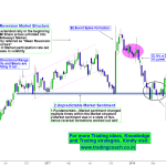 SBI Shares Price action – Failed Breakout and Mean reversion Structure