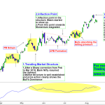Bank Nifty shows diverging price action and Momentum of the Trend