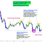 Crude Oil – Tug of war between Bulls and Bears with a mix of Macro factors