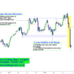 Revisiting the Major sell off in financial sector stocks with Price action