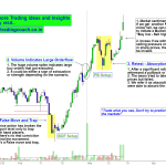 IOC – Focus on the Price Action Trend in Daily Chart