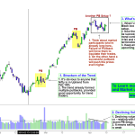 Nifty 50 – Outlook on the Price Action setup and Trapped Market Participants